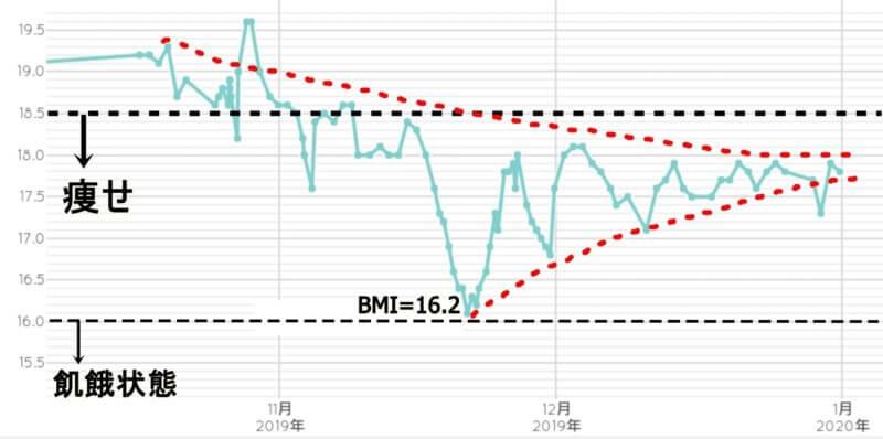BMI変遷